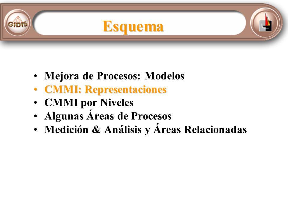Esquema CMMI: RepresentacionesCMMI: Representaciones CMMI por Niveles Algunas Áreas de Procesos Medición & Análisis y Áreas Relacionadas