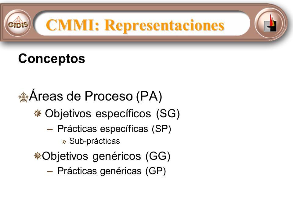 Conceptos Áreas de Proceso (PA) Objetivos específicos (SG) – – Prácticas específicas (SP) » »Sub-prácticas Objetivos genéricos (GG) – – Prácticas genéricas (GP) CMMI: Representaciones