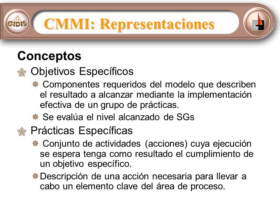 Conceptos Objetivos Específicos Componentes requeridos del modelo que describen el resultado a alcanzar mediante la implementación efectiva de un grupo de prácticas.