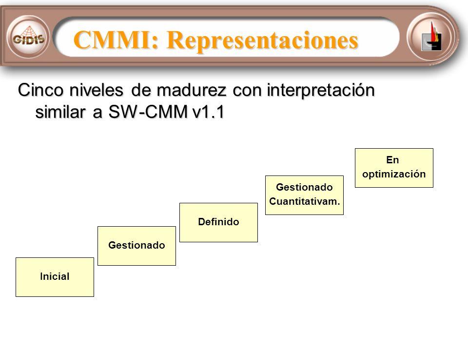 Cinco niveles de madurez con interpretación similar a SW-CMM v1.1 Inicial Gestionado Definido Gestionado Cuantitativam.