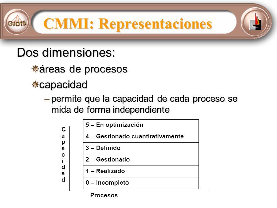 Dos dimensiones: áreas de procesos áreas de procesos capacidad capacidad –permite que la capacidad de cada proceso se mida de forma independiente CapacidadCapacidad Procesos 5 – En optimización 4 – Gestionado cuantitativamente 3 – Definido 2 – Gestionado 1 – Realizado 0 – Incompleto CMMI: Representaciones