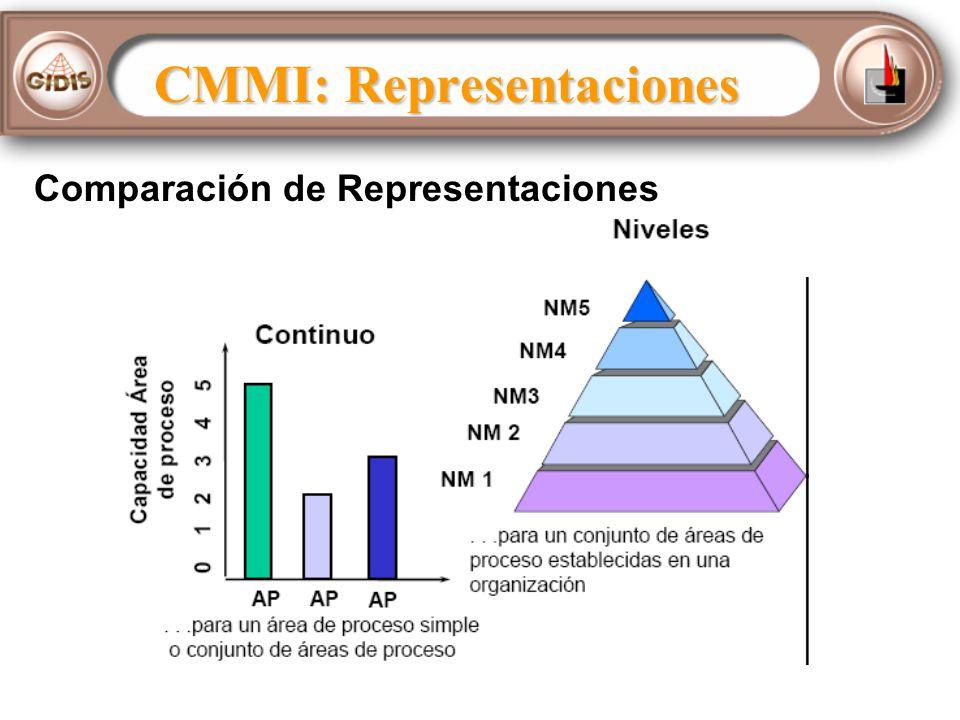 Comparación de Representaciones