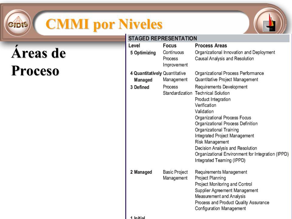 Áreas de Proceso CMMI por Niveles