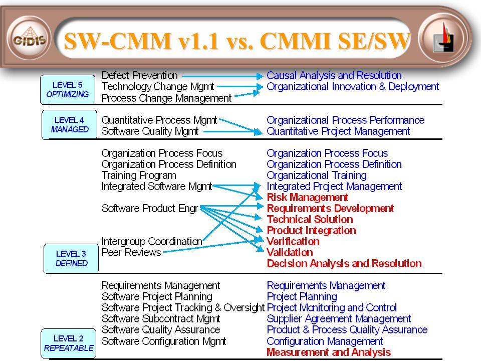 SW-CMM v1.1 vs. CMMI SE/SW