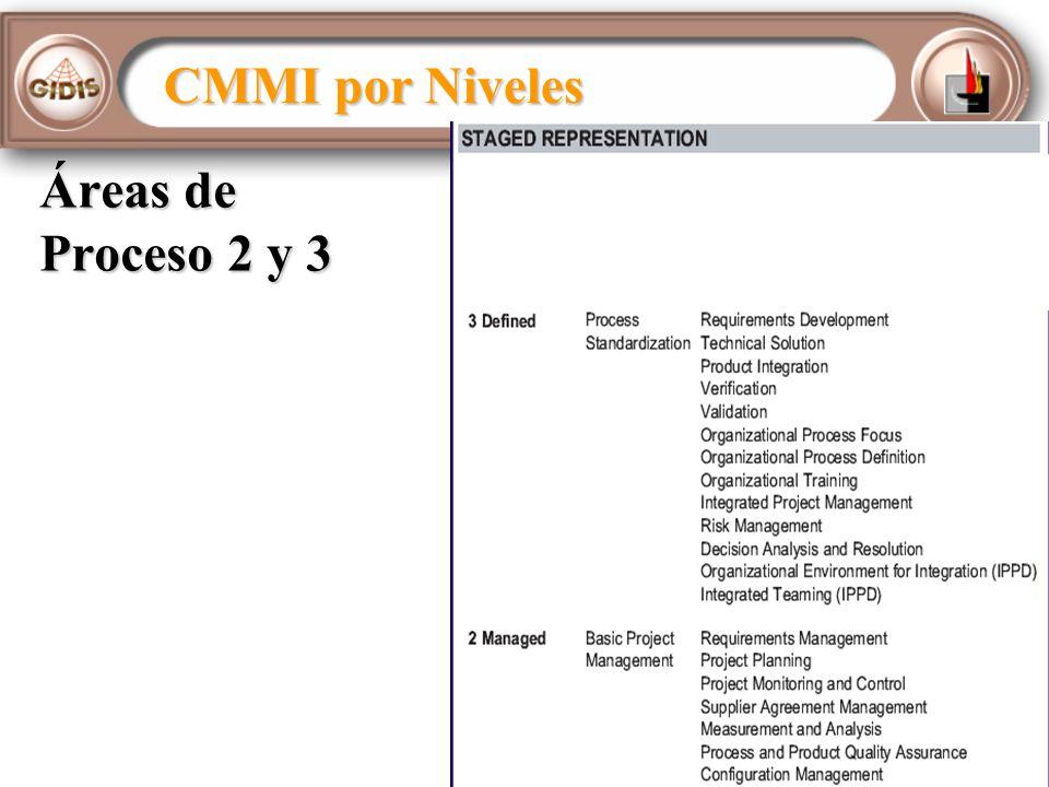 Áreas de Proceso 2 y 3 CMMI por Niveles