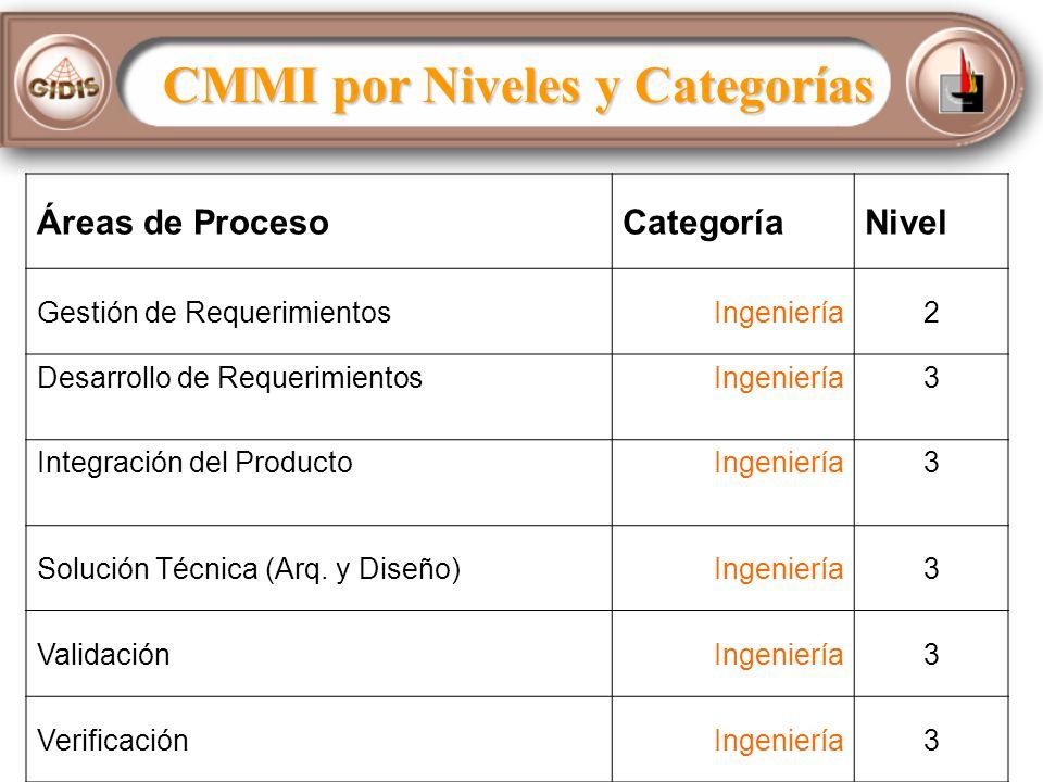 CMMI por Niveles y Categorías Áreas de ProcesoCategoríaNivel Gestión de RequerimientosIngeniería2 Desarrollo de RequerimientosIngeniería3 Integración del ProductoIngeniería3 Solución Técnica (Arq.
