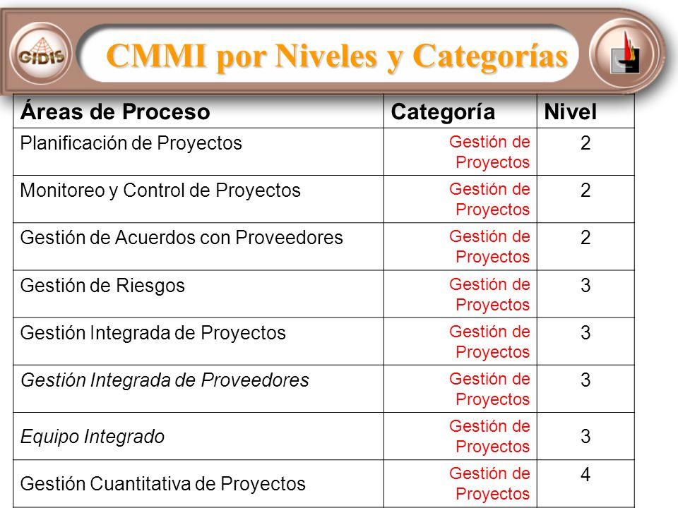 CMMI por Niveles y Categorías Áreas de ProcesoCategoríaNivel Planificación de Proyectos Gestión de Proyectos 2 Monitoreo y Control de Proyectos Gestión de Proyectos 2 Gestión de Acuerdos con Proveedores Gestión de Proyectos 2 Gestión de Riesgos Gestión de Proyectos 3 Gestión Integrada de Proyectos Gestión de Proyectos 3 Gestión Integrada de Proveedores Gestión de Proyectos 3 Equipo Integrado Gestión de Proyectos 3 Gestión Cuantitativa de Proyectos Gestión de Proyectos 4
