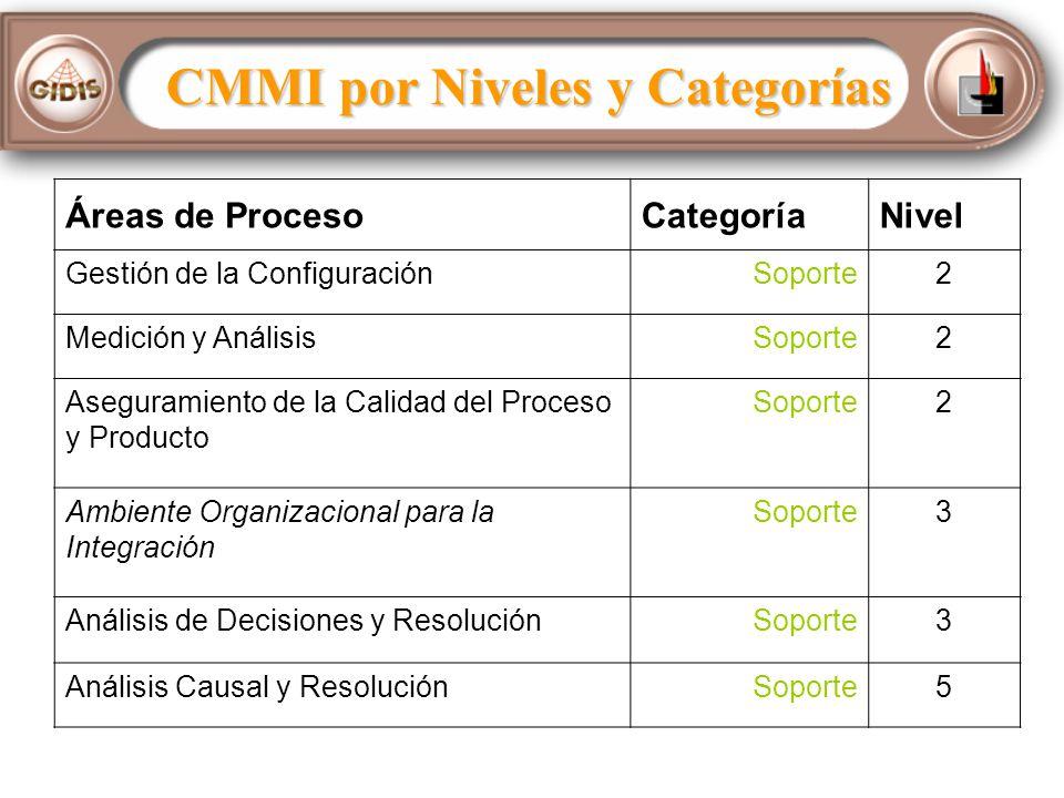 CMMI por Niveles y Categorías Áreas de ProcesoCategoríaNivel Gestión de la ConfiguraciónSoporte2 Medición y AnálisisSoporte2 Aseguramiento de la Calidad del Proceso y Producto Soporte2 Ambiente Organizacional para la Integración Soporte3 Análisis de Decisiones y ResoluciónSoporte3 Análisis Causal y ResoluciónSoporte5