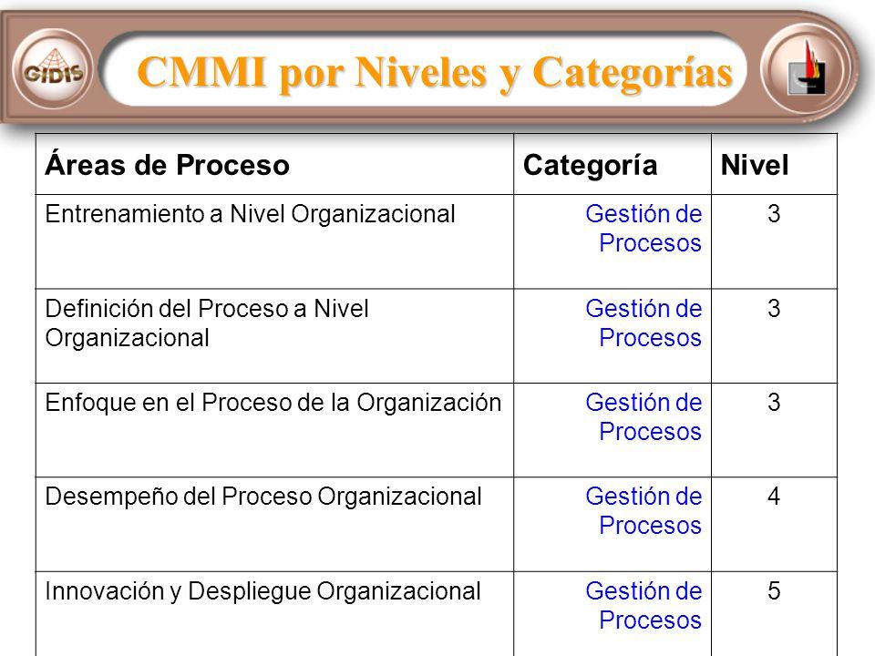 CMMI por Niveles y Categorías Áreas de ProcesoCategoríaNivel Entrenamiento a Nivel OrganizacionalGestión de Procesos 3 Definición del Proceso a Nivel Organizacional Gestión de Procesos 3 Enfoque en el Proceso de la OrganizaciónGestión de Procesos 3 Desempeño del Proceso OrganizacionalGestión de Procesos 4 Innovación y Despliegue OrganizacionalGestión de Procesos 5