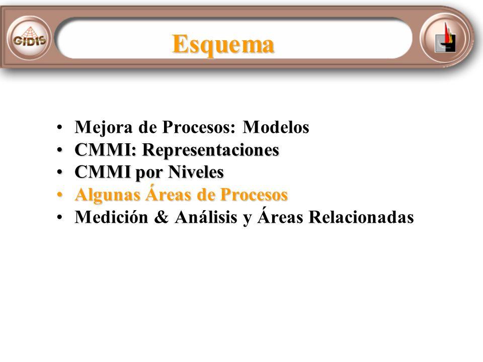 Esquema Mejora de Procesos: Modelos CMMI: RepresentacionesCMMI: Representaciones CMMI por NivelesCMMI por Niveles Algunas Áreas de ProcesosAlgunas Áreas de Procesos Medición & Análisis y Áreas Relacionadas