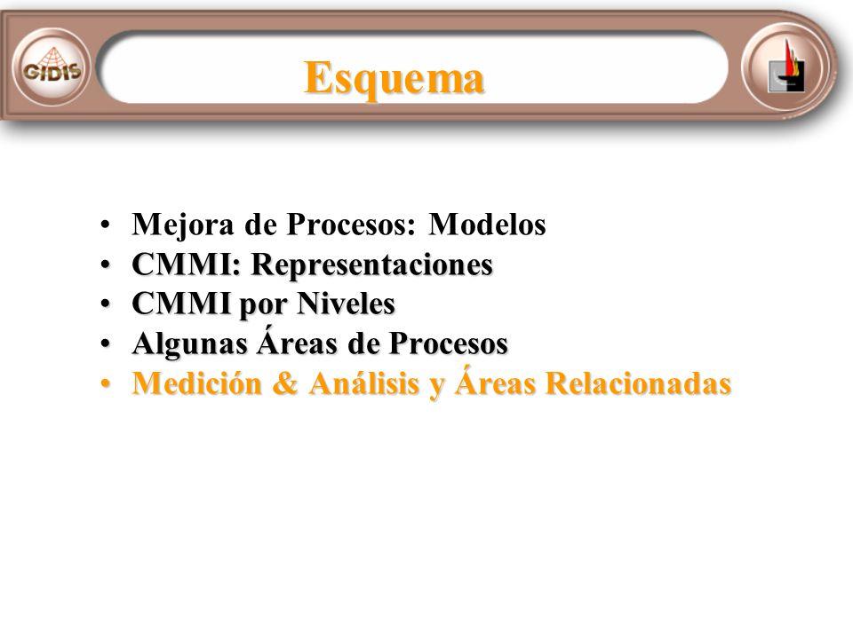 Esquema Mejora de Procesos: Modelos CMMI: RepresentacionesCMMI: Representaciones CMMI por NivelesCMMI por Niveles Algunas Áreas de ProcesosAlgunas Áreas de Procesos Medición & Análisis y Áreas RelacionadasMedición & Análisis y Áreas Relacionadas