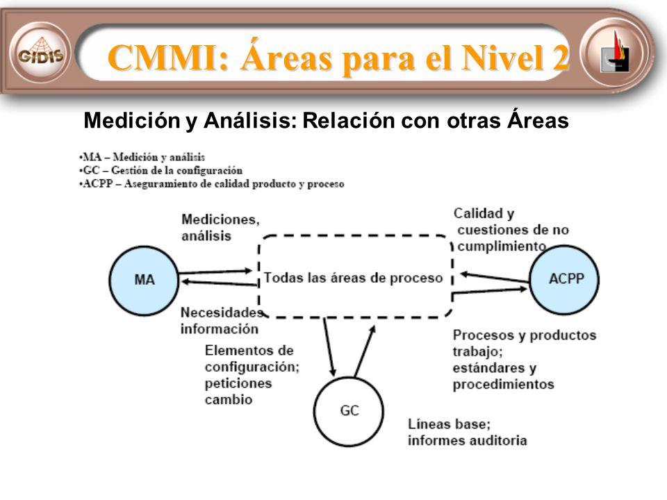 Medición y Análisis: Relación con otras Áreas
