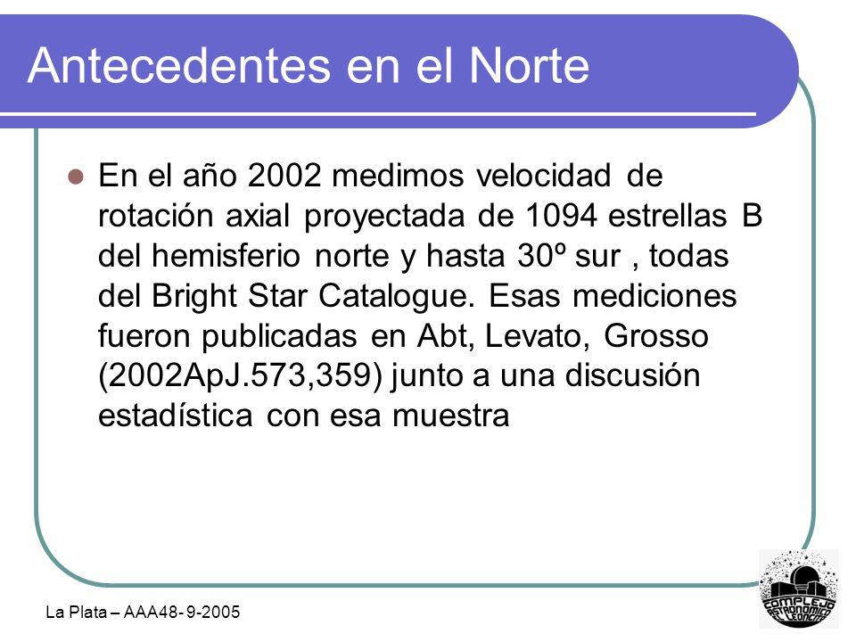 Antecedentes en el Norte En el año 2002 medimos velocidad de rotación axial proyectada de 1094 estrellas B del hemisferio norte y hasta 30º sur, todas del Bright Star Catalogue.