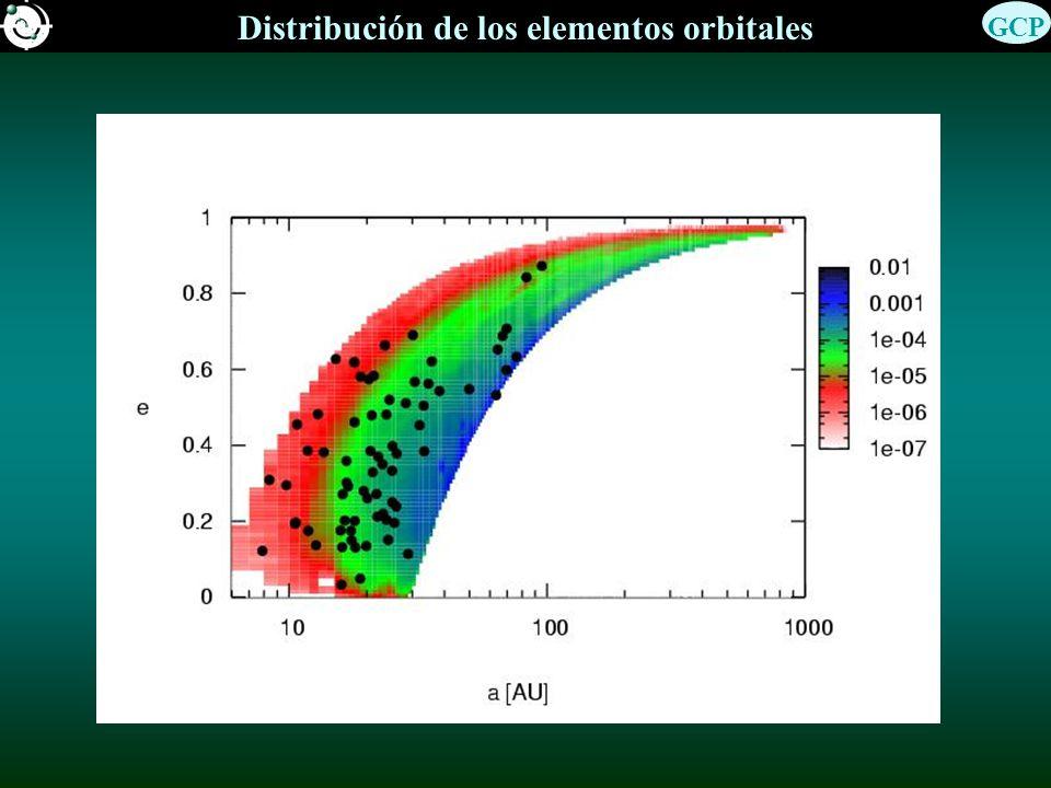 Distribución de los elementos orbitales GCP