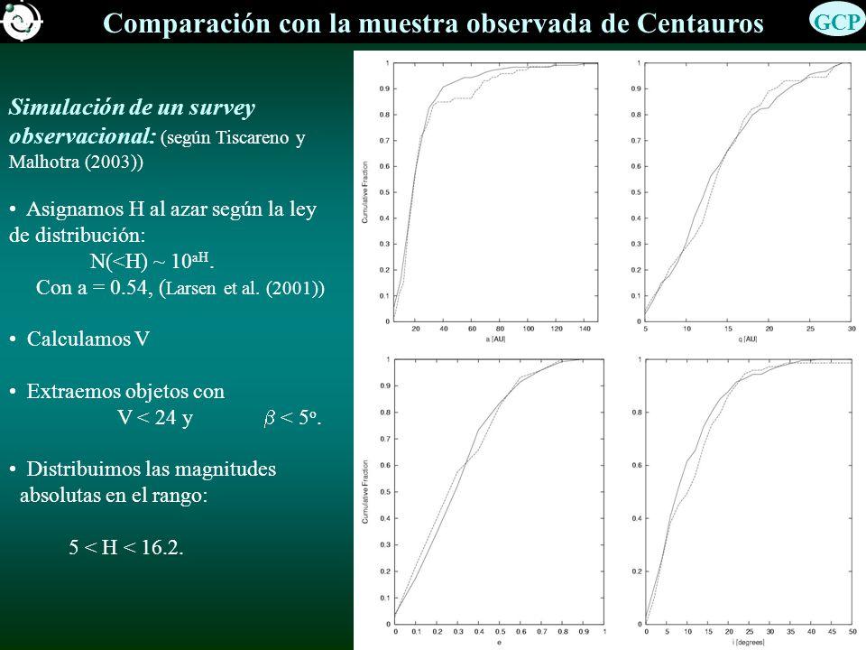 Comparación con la muestra observada de Centauros Simulación de un survey observacional: (según Tiscareno y Malhotra (2003)) Asignamos H al azar según la ley de distribución: N(<H) ~ 10 aH.