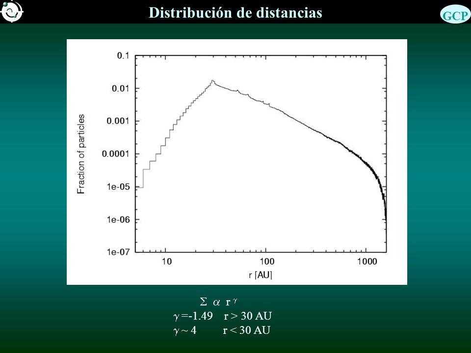 Distribución de distancias r =-1.49 r > 30 AU ~ 4 r < 30 AU GCP