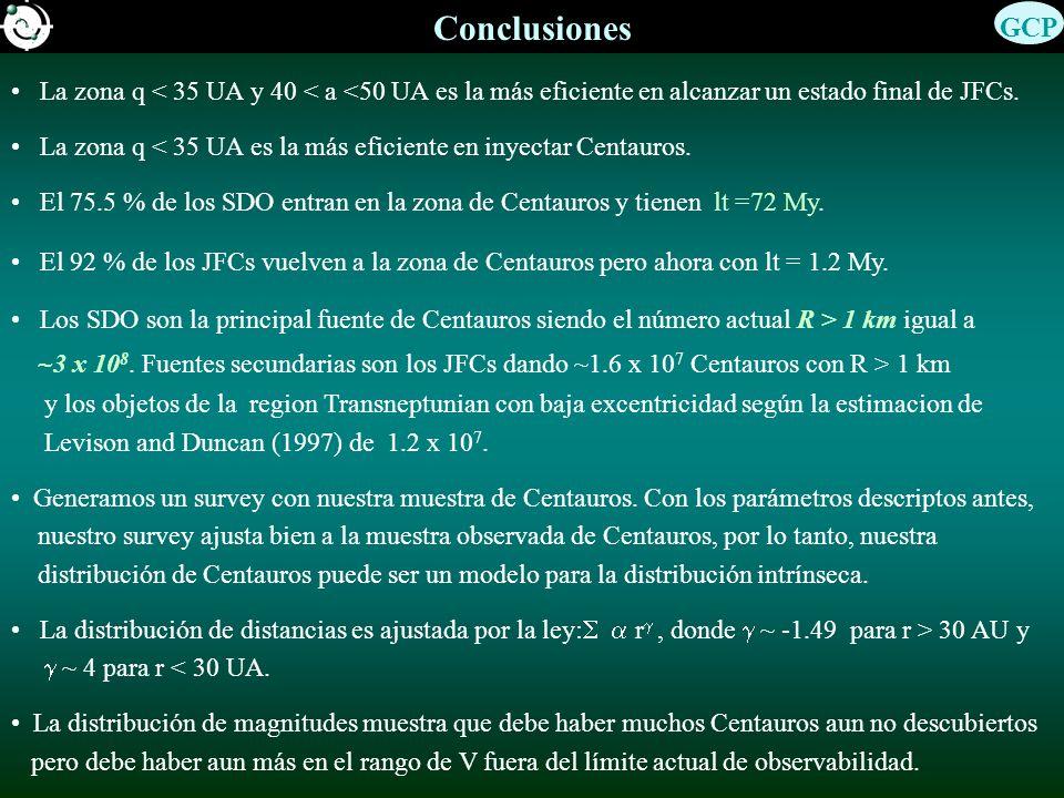 Conclusiones La zona q < 35 UA y 40 < a <50 UA es la más eficiente en alcanzar un estado final de JFCs.