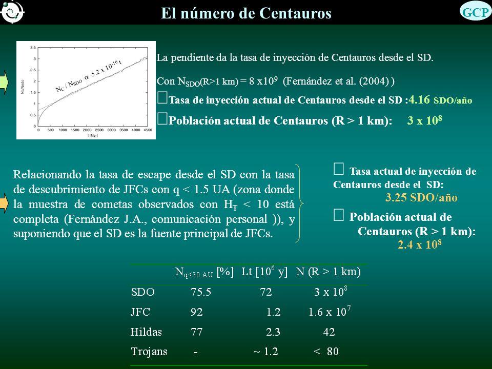 El número de Centauros La pendiente da la tasa de inyección de Centauros desde el SD.