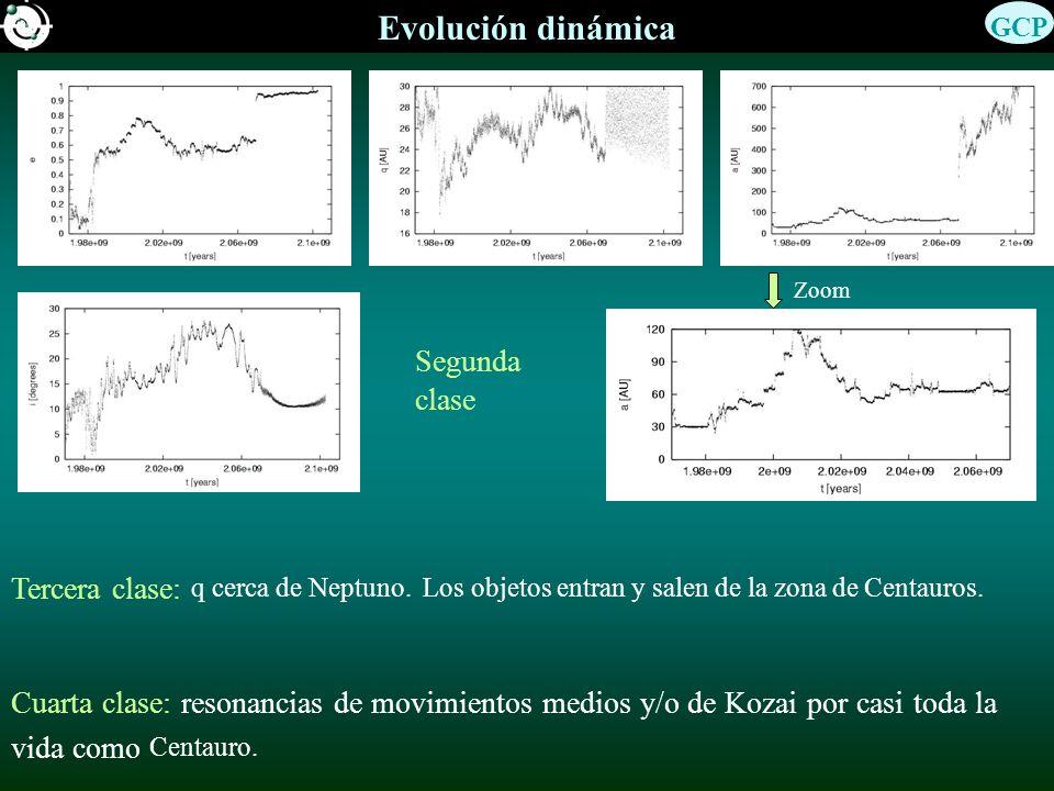Evolución dinámica Zoom Segunda clase Cuarta clase: resonancias de movimientos medios y/o de Kozai por casi toda la vida como Centauro.