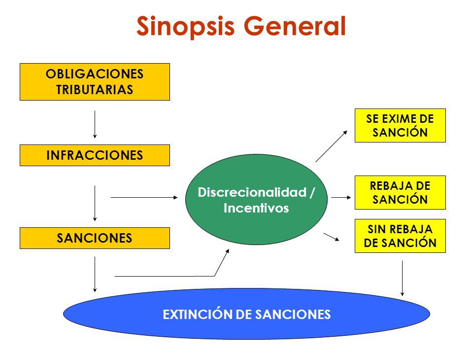 INFRACCIONES Discrecionalidad / Incentivos OBLIGACIONES TRIBUTARIAS SANCIONES EXTINCIÓN DE SANCIONES SE EXIME DE SANCIÓN REBAJA DE SANCIÓN SIN REBAJA
