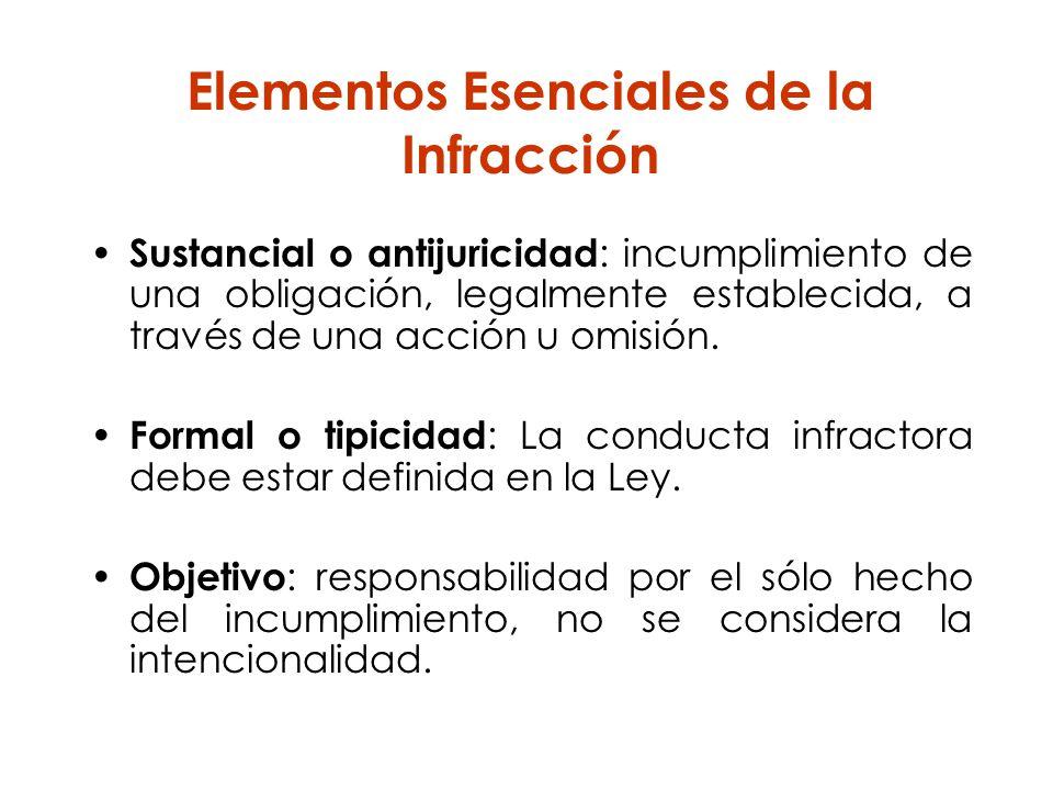 Elementos Esenciales de la Infracción Sustancial o antijuricidad : incumplimiento de una obligación, legalmente establecida, a través de una acción u