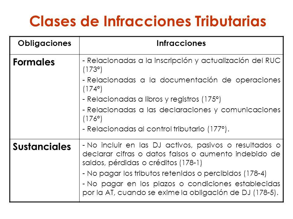 Clases de Infracciones Tributarias ObligacionesInfracciones Formales - Relacionadas a la inscripción y actualización del RUC (173°) - Relacionadas a l