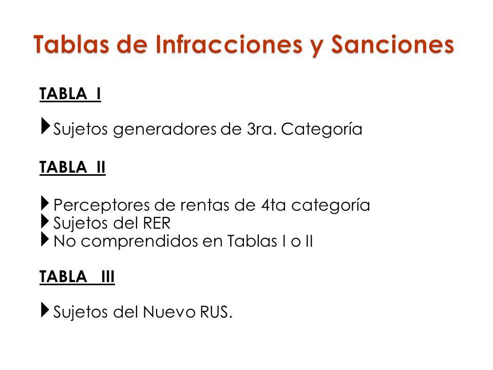 TABLA I Sujetos generadores de 3ra. Categoría TABLA II Perceptores de rentas de 4ta categoría Sujetos del RER No comprendidos en Tablas I o II TABLA I