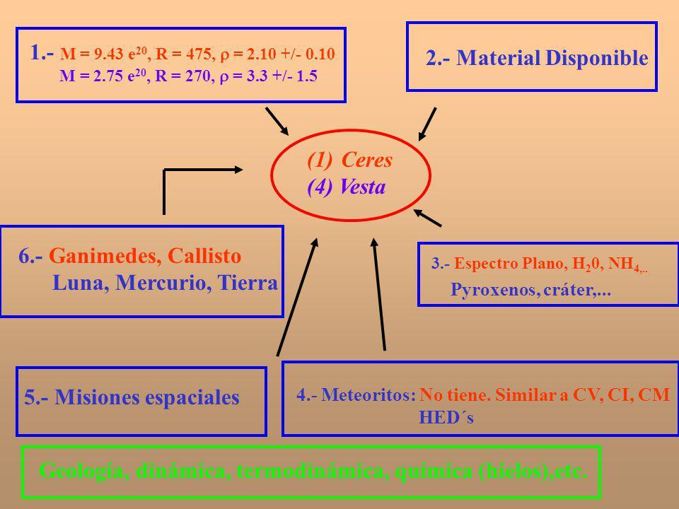 (1)Ceres (4) Vesta 1.- M = 9.43 e 20, R = 475, = 2.10 +/- 0.10 M = 2.75 e 20, R = 270, = 3.3 +/- 1.5 2.- Material Disponible 3.- Espectro Plano, H 2 0