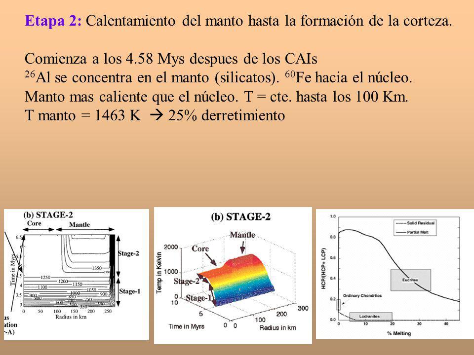 Etapa 2: Calentamiento del manto hasta la formación de la corteza. Comienza a los 4.58 Mys despues de los CAIs 26 Al se concentra en el manto (silicat