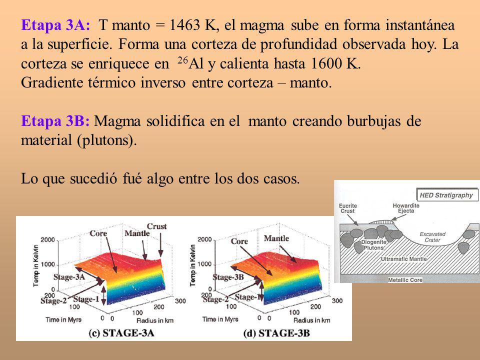 Etapa 3A: T manto = 1463 K, el magma sube en forma instantánea a la superficie. Forma una corteza de profundidad observada hoy. La corteza se enriquec