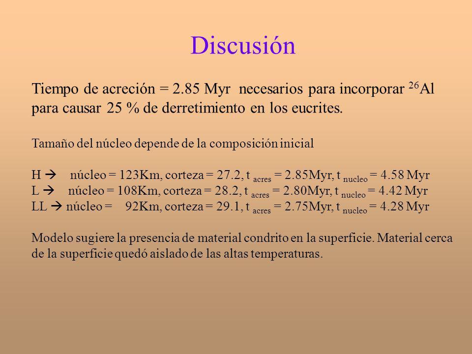 Discusión Tiempo de acreción = 2.85 Myr necesarios para incorporar 26 Al para causar 25 % de derretimiento en los eucrites. Tamaño del núcleo depende