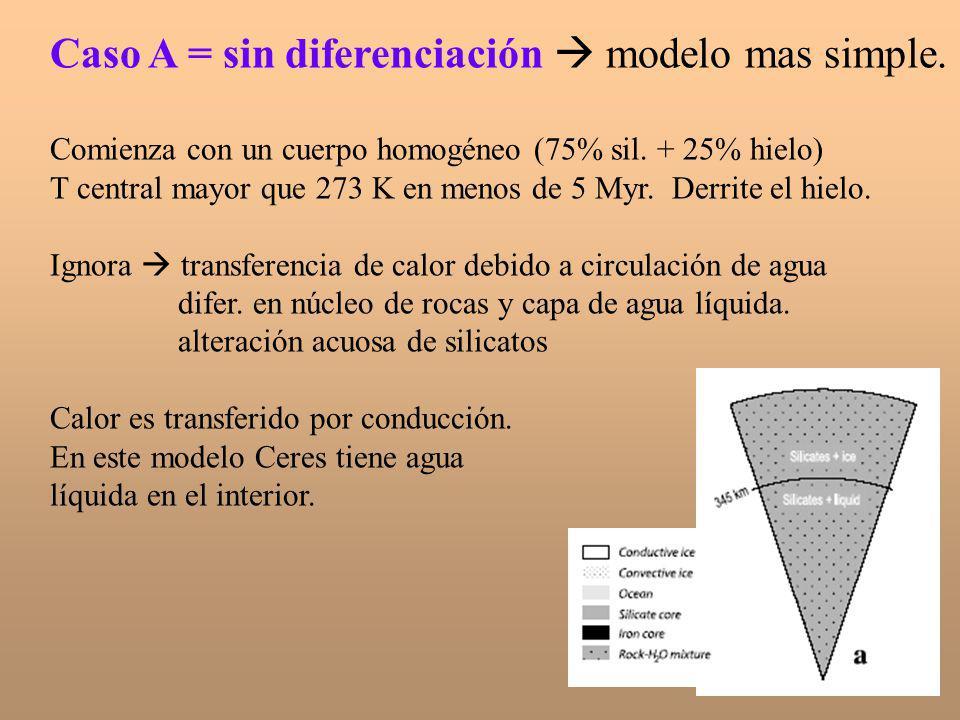 Caso A = sin diferenciación modelo mas simple. Comienza con un cuerpo homogéneo (75% sil. + 25% hielo) T central mayor que 273 K en menos de 5 Myr. De