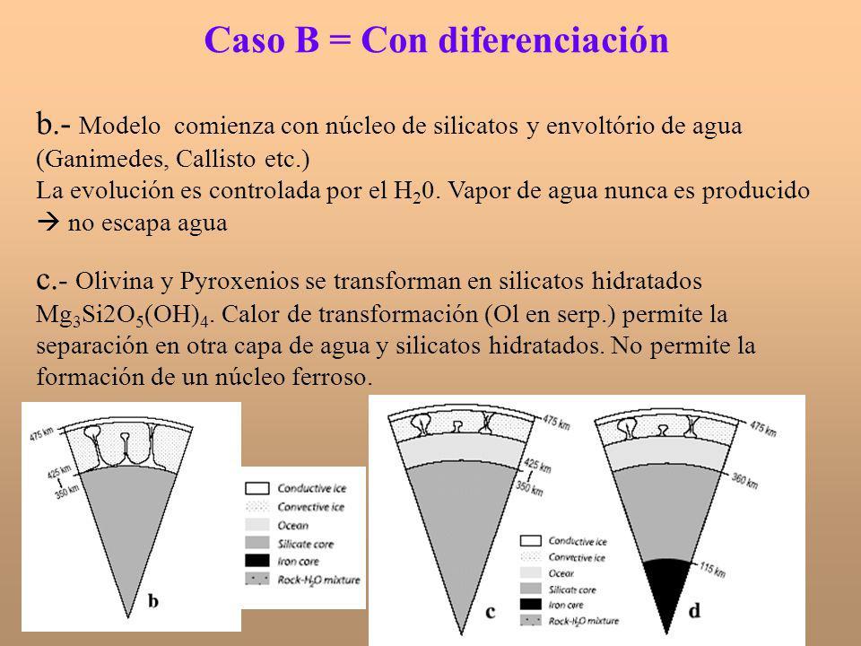 Caso B = Con diferenciación b.- Modelo comienza con núcleo de silicatos y envoltório de agua (Ganimedes, Callisto etc.) La evolución es controlada por