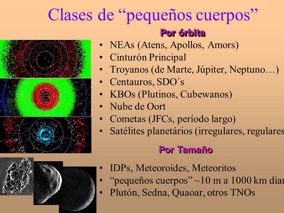 Clases de pequeños cuerpos NEAs (Atens, Apollos, Amors) Cinturón Principal Troyanos (de Marte, Júpiter, Neptuno…) Centauros, SDO´s KBOs (Plutinos, Cub