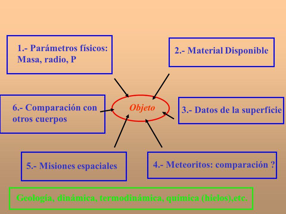 Objeto 1.- Parámetros físicos: Masa, radio, P 2.- Material Disponible 3.- Datos de la superficie 4.- Meteoritos: comparación ? 5.- Misiones espaciales