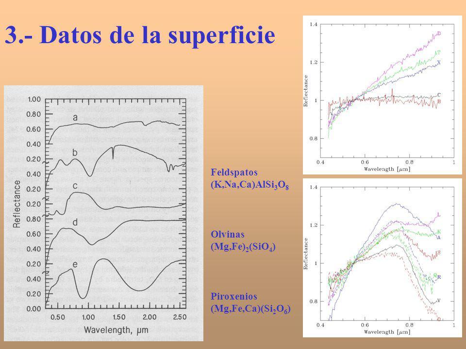 3.- Datos de la superficie Feldspatos (K,Na,Ca)AlSi 3 O 8 Olvinas (Mg,Fe) 2 (SiO 4 ) Piroxenios (Mg,Fe,Ca)(Si 2 O 6 )