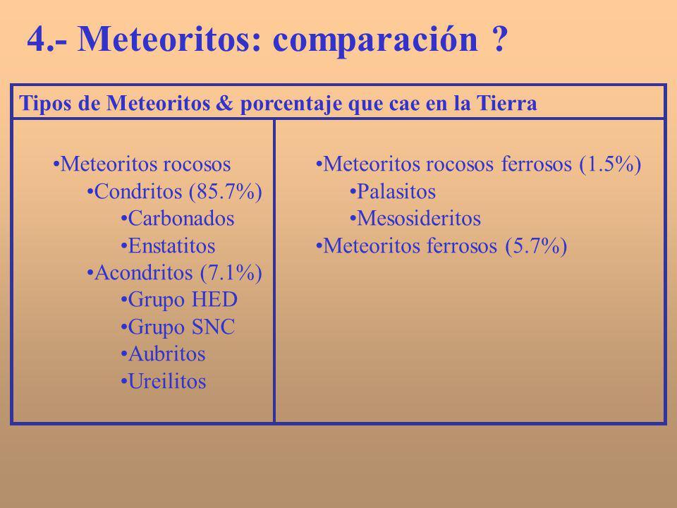 Tipos de Meteoritos & porcentaje que cae en la Tierra Meteoritos rocosos Condritos (85.7%) Carbonados Enstatitos Acondritos (7.1%) Grupo HED Grupo SNC