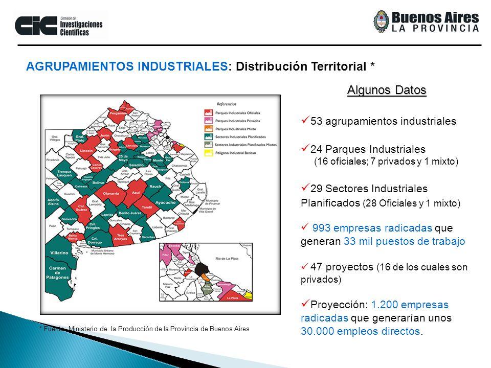 53 agrupamientos industriales 24 Parques Industriales (16 oficiales; 7 privados y 1 mixto) 29 Sectores Industriales Planificados (28 Oficiales y 1 mix