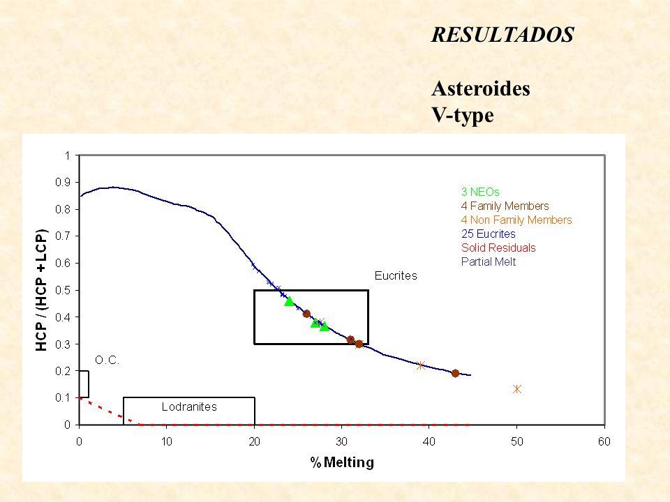 RESULTADOS Asteroides V-type