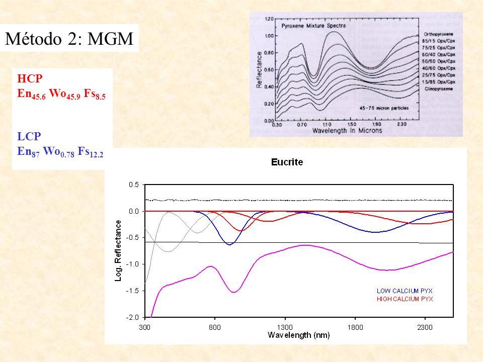 Método 2: MGM HCP En 45.6 Wo 45.9 Fs 8.5 LCP En 87 Wo 0.78 Fs 12.2