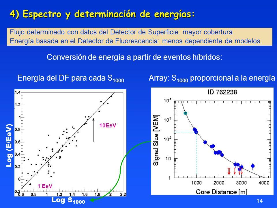 14 Flujo determinado con datos del Detector de Superficie: mayor cobertura Energía basada en el Detector de Fluorescencia: menos dependiente de modelos.