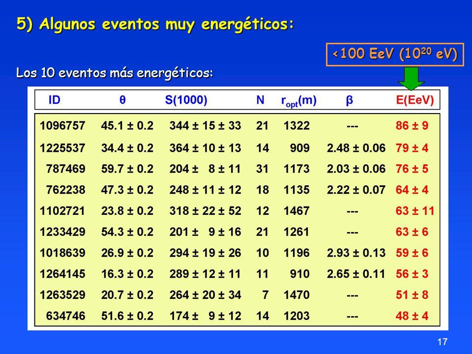 17 5) Algunos eventos muy energéticos: Los 10 eventos más energéticos: <100 EeV (10 20 eV)