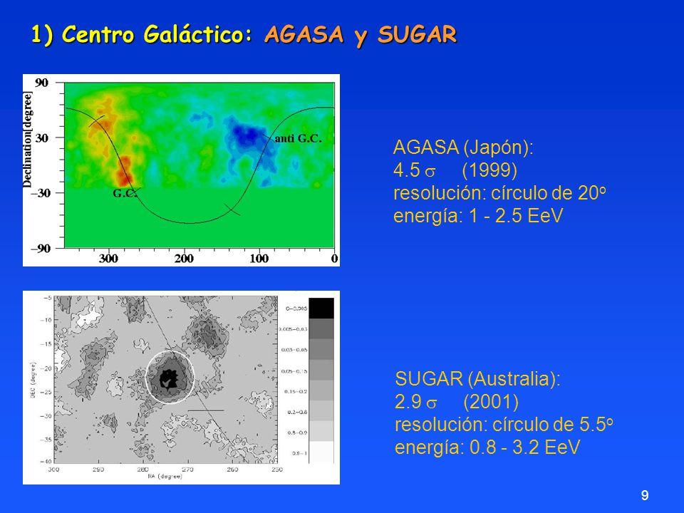 10 1) Centro Galáctico: datos Auger-SD Análisis tipo AGASA, SUGAR y Auger: Compatibles con isotropía Análisis tipo AGASA, SUGAR y Auger: Compatibles con isotropía Resolución AGASA (20) Resolución AGASA (20 o ) Resolución Auger (1.5) Resolución Auger (1.5 o ) Fondo datos SD Resolución SUGAR (5.5) Resolución SUGAR (5.5 o )