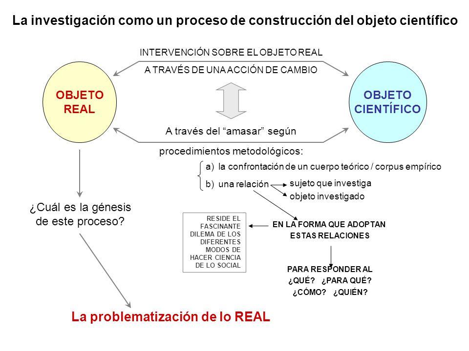 La investigación como un proceso de construcción del objeto científico OBJETO REAL OBJETO CIENTÍFICO INTERVENCIÓN SOBRE EL OBJETO REAL A TRAVÉS DE UNA