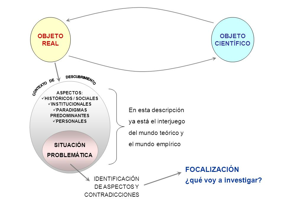 OBJETO REAL OBJETO CIENTÍFICO ASPECTOS: HISTÓRICOS / SOCIALES INSTITUCIONALES PARADIGMAS PREDOMINANTES PERSONALES SITUACIÓN PROBLEMÁTICA IDENTIFICACIÓ