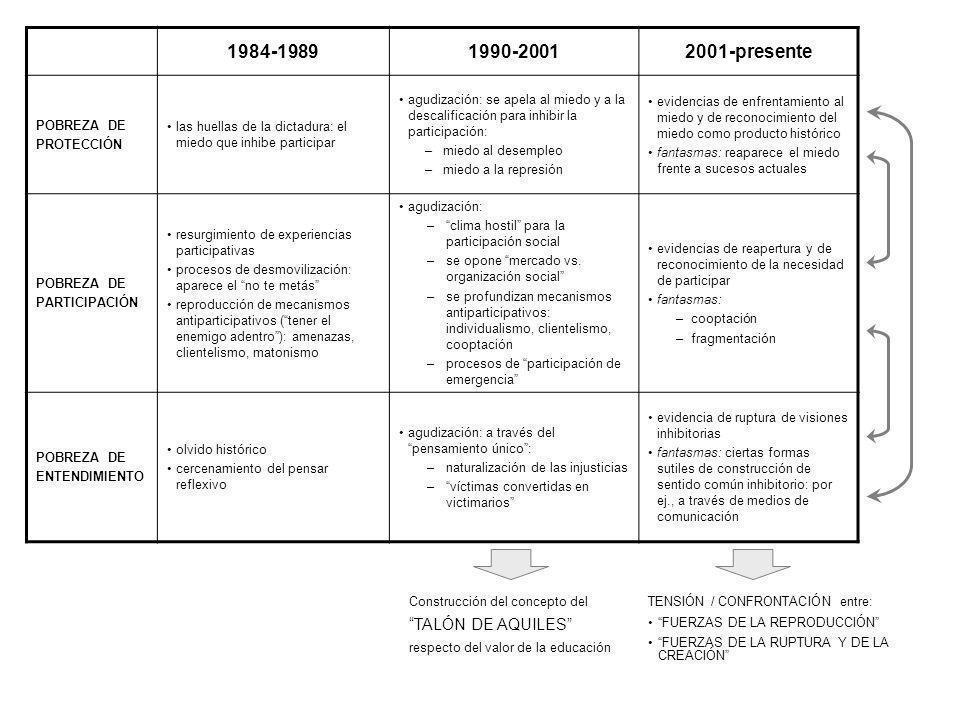 1984-19891990-20012001-presente POBREZA DE PROTECCIÓN las huellas de la dictadura: el miedo que inhibe participar agudización: se apela al miedo y a l