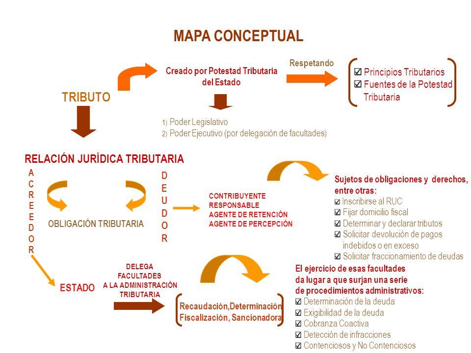 MAPA CONCEPTUAL TRIBUTO Creado por Potestad Tributaria del Estado Respetando Principios Tributarios Fuentes de la Potestad Tributaria RELACIÓN JURÍDIC