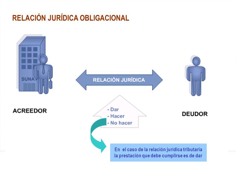 RELACIÓN JURÍDICA OBLIGACIONAL En el caso de la relación jurídica tributaria la prestación que debe cumplirse es de dar