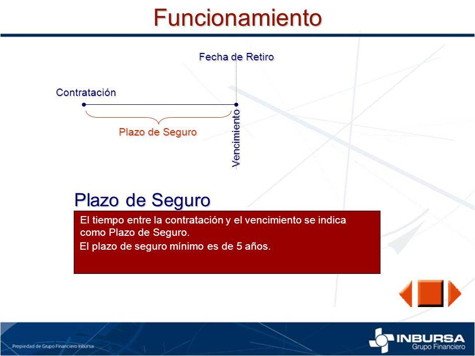 FuncionamientoContratación Fecha de Retiro Vencimiento Plazo de Seguro El tiempo entre la contratación y el vencimiento se indica como Plazo de Seguro