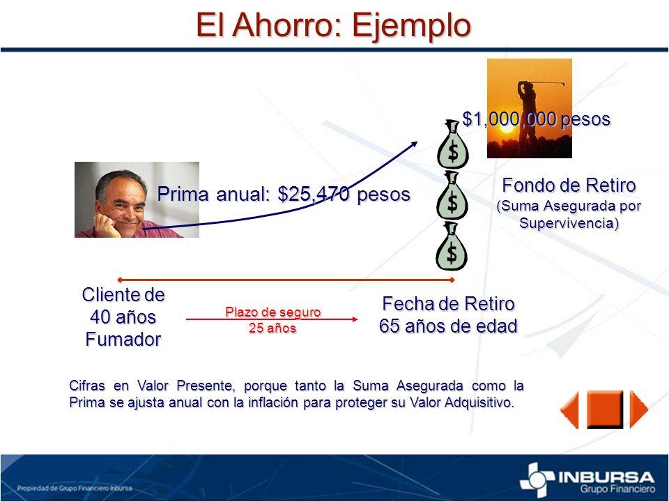 El Ahorro: Ejemplo Cliente de 40 años Fumador Fecha de Retiro 65 años de edad $1,000,000 pesos Fondo de Retiro (Suma Asegurada por Supervivencia) Prim